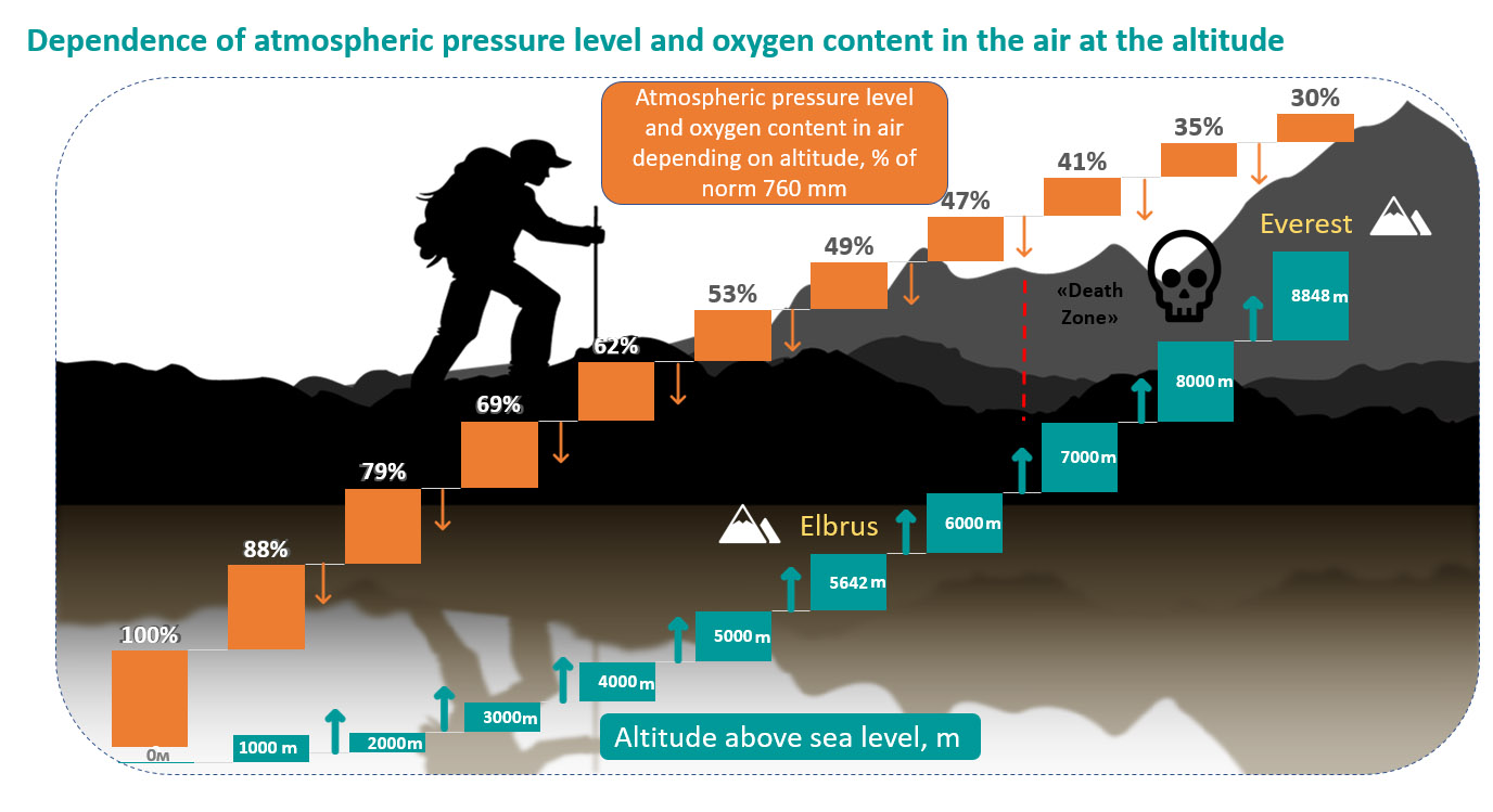 How atmospheric pressure depends on the altitude