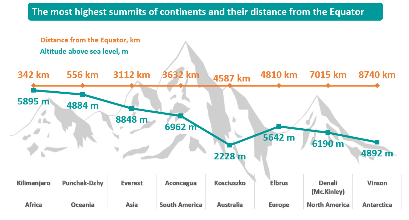 How far the highest mountains of continents are located from the Equator